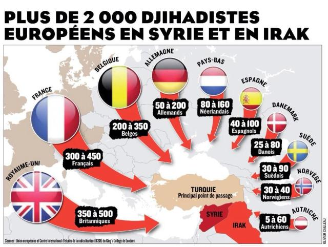 europeer i irak