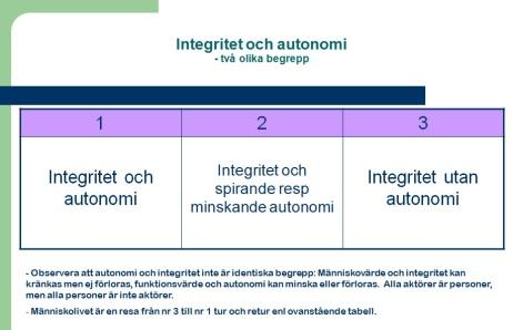 integritetautonomi
